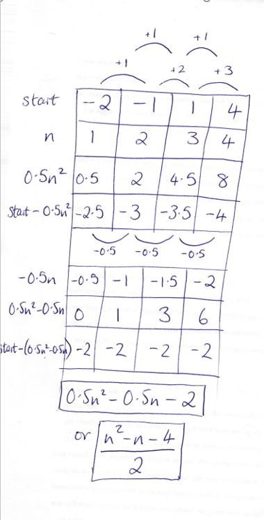 Find the nth term of a Quadratic Sequence (Maths GCSE)